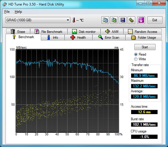HDTune Benchmark for Gigabyte SATA2 Chip