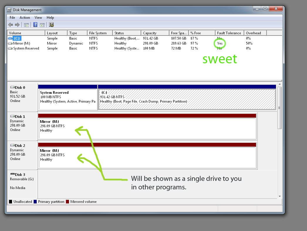 A Mirrored Volume Has Been Created In Windows 7